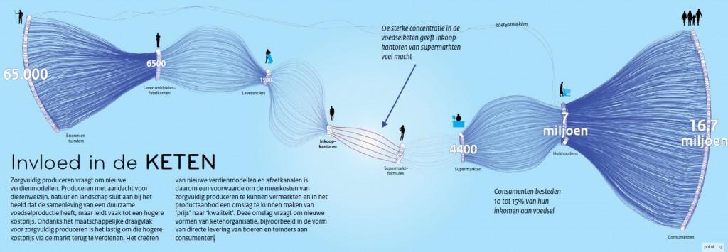 nederlandse-voedselketen-pbl_1460451256